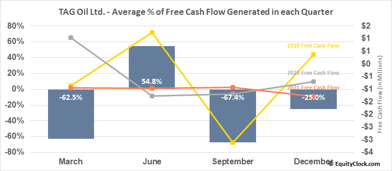 TAG Oil Ltd. (TSXV:TAO.V) Free Cash Flow Seasonality