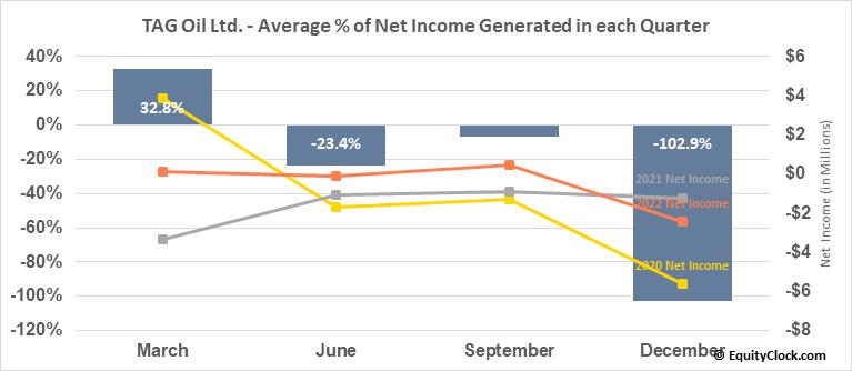 TAG Oil Ltd. (TSXV:TAO.V) Net Income Seasonality