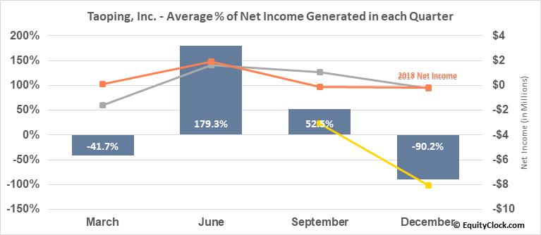 Taoping, Inc. (NASD:TAOP) Net Income Seasonality