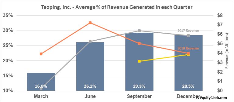 Taoping, Inc. (NASD:TAOP) Revenue Seasonality
