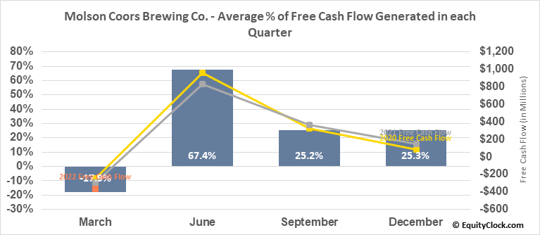 Molson Coors Brewing Co. (NYSE:TAP) Free Cash Flow Seasonality