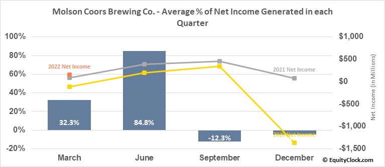 Molson Coors Brewing Co. (NYSE:TAP) Net Income Seasonality
