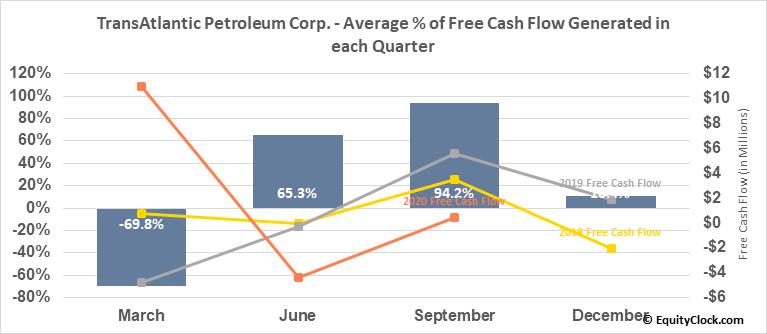 TransAtlantic Petroleum Corp. (AMEX:TAT) Free Cash Flow Seasonality