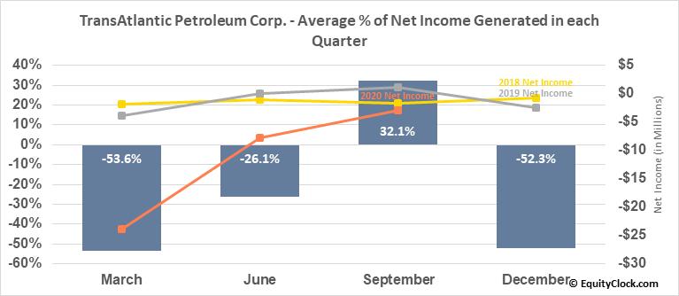 TransAtlantic Petroleum Corp. (AMEX:TAT) Net Income Seasonality