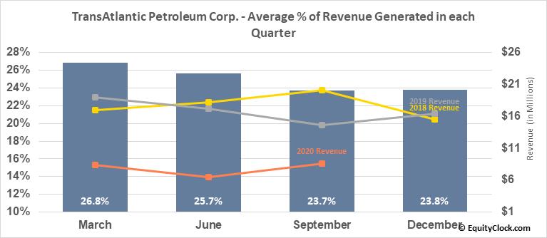 TransAtlantic Petroleum Corp. (AMEX:TAT) Revenue Seasonality
