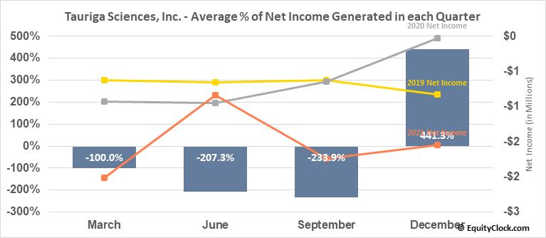 Tauriga Sciences, Inc. (OTCMKT:TAUG) Net Income Seasonality
