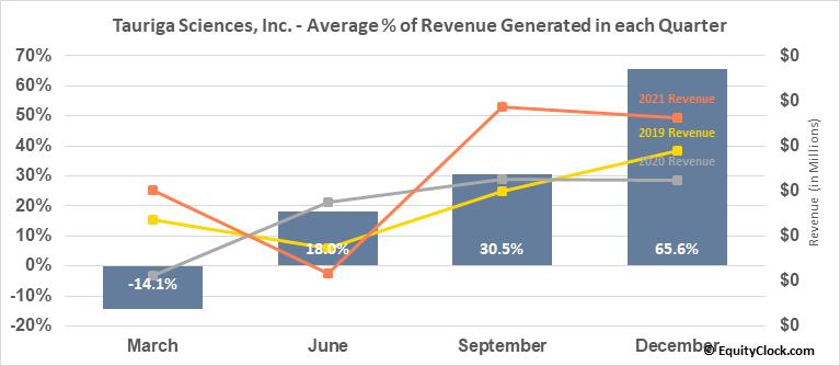 Tauriga Sciences, Inc. (OTCMKT:TAUG) Revenue Seasonality