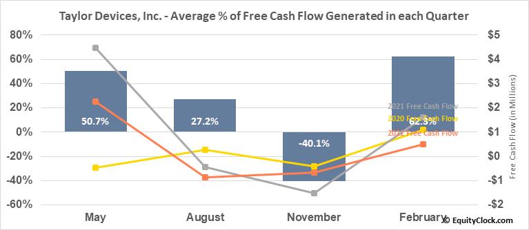 Taylor Devices, Inc. (NASD:TAYD) Free Cash Flow Seasonality
