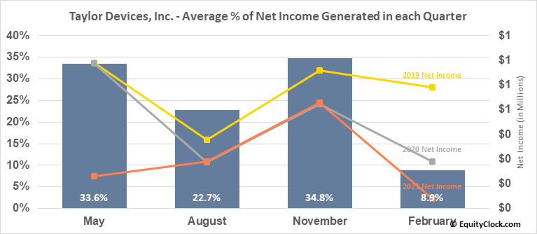 Taylor Devices, Inc. (NASD:TAYD) Net Income Seasonality