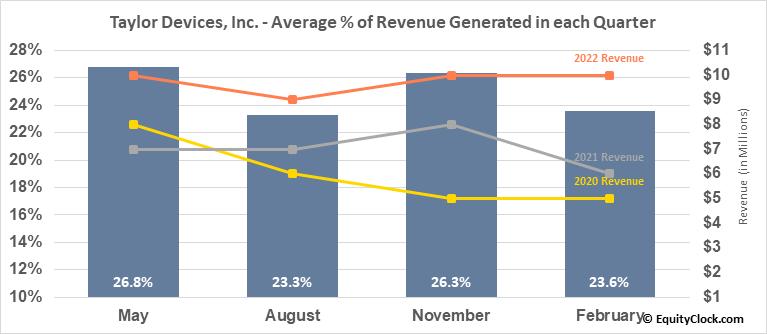 Taylor Devices, Inc. (NASD:TAYD) Revenue Seasonality