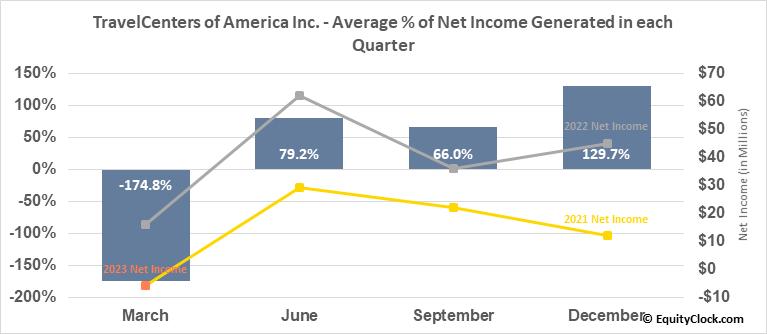 TravelCenters of America Inc. (NASD:TA) Net Income Seasonality