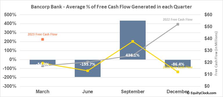 Bancorp Bank (NASD:TBBK) Free Cash Flow Seasonality