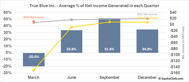 True Blue Inc. (NYSE:TBI) Net Income Seasonality