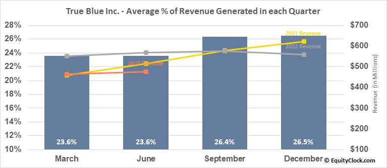 True Blue Inc. (NYSE:TBI) Revenue Seasonality