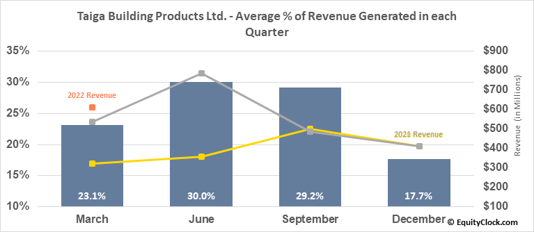 Taiga Building Products Ltd. (TSE:TBL.TO) Revenue Seasonality