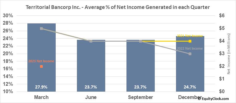 Territorial Bancorp Inc. (NASD:TBNK) Net Income Seasonality