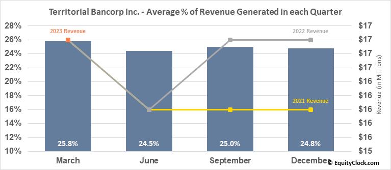 Territorial Bancorp Inc. (NASD:TBNK) Revenue Seasonality