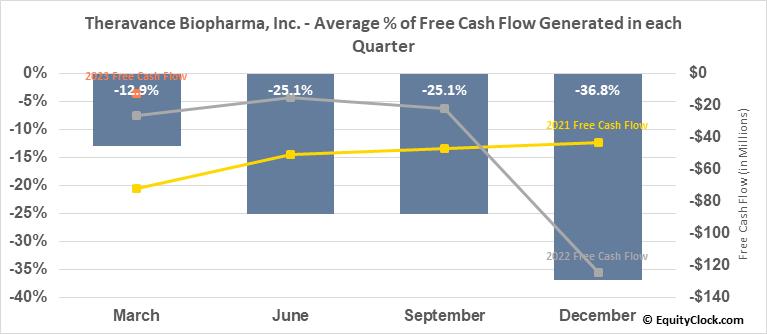 Theravance Biopharma, Inc. (NASD:TBPH) Free Cash Flow Seasonality