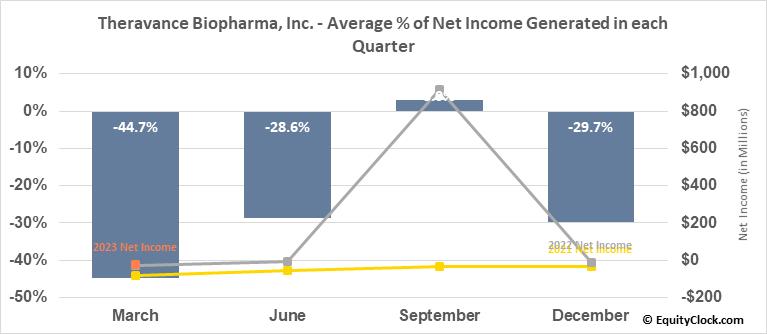 Theravance Biopharma, Inc. (NASD:TBPH) Net Income Seasonality