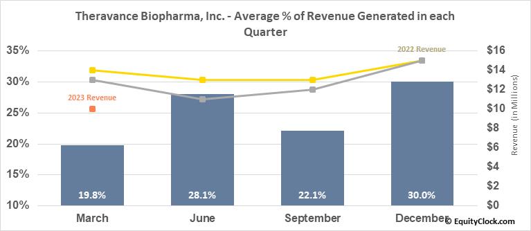 Theravance Biopharma, Inc. (NASD:TBPH) Revenue Seasonality
