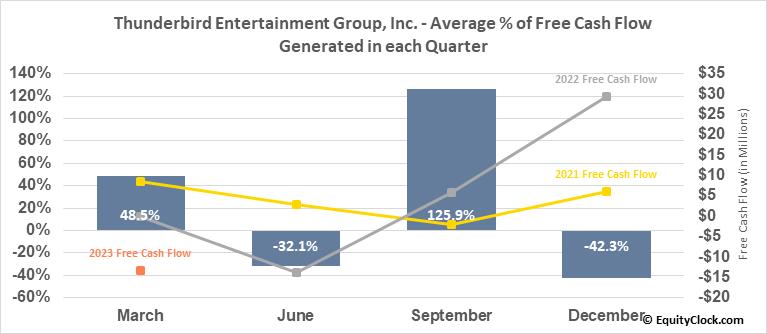 Thunderbird Entertainment Group, Inc. (TSXV:TBRD.V) Free Cash Flow Seasonality