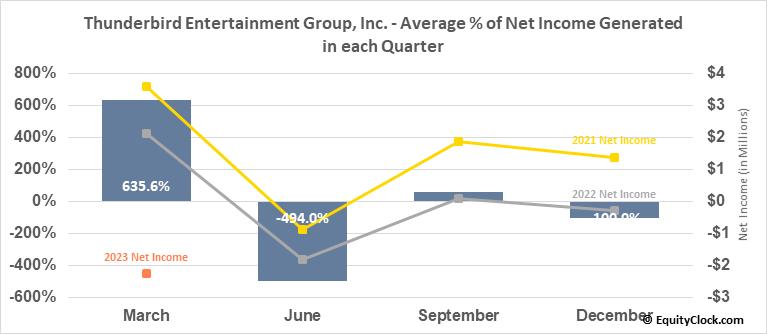 Thunderbird Entertainment Group, Inc. (TSXV:TBRD.V) Net Income Seasonality