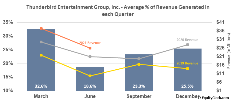 Thunderbird Entertainment Group, Inc. (TSXV:TBRD.V) Revenue Seasonality
