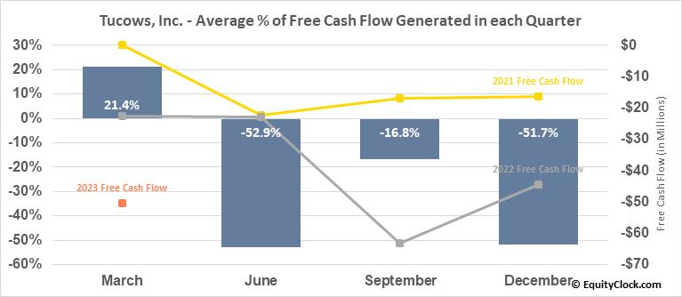 Tucows, Inc. (TSE:TC.TO) Free Cash Flow Seasonality