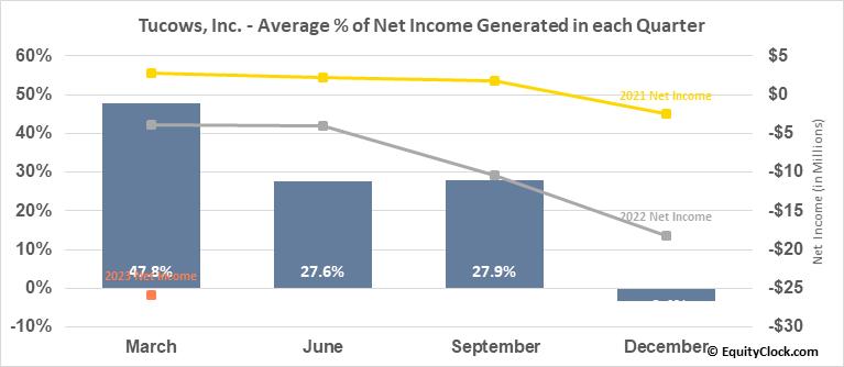 Tucows, Inc. (TSE:TC.TO) Net Income Seasonality