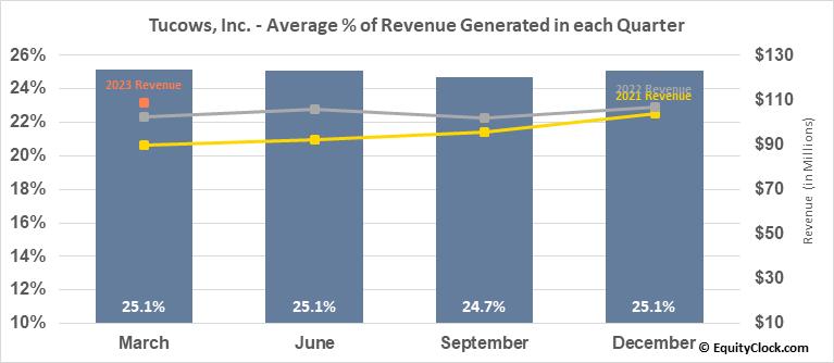 Tucows, Inc. (TSE:TC.TO) Revenue Seasonality