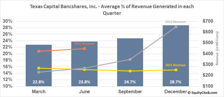 Texas Capital Bancshares, Inc. (NASD:TCBI) Revenue Seasonality