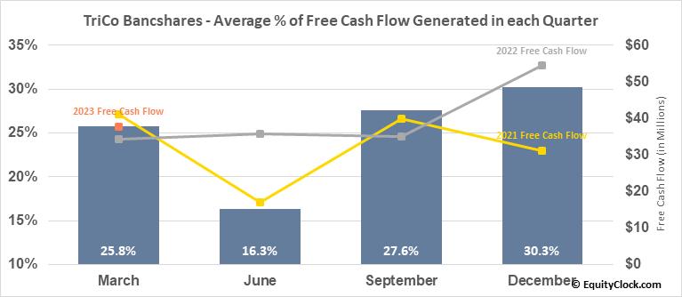 TriCo Bancshares (NASD:TCBK) Free Cash Flow Seasonality