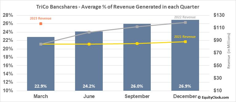 TriCo Bancshares (NASD:TCBK) Revenue Seasonality