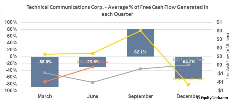 Technical Communications Corp. (NASD:TCCO) Free Cash Flow Seasonality