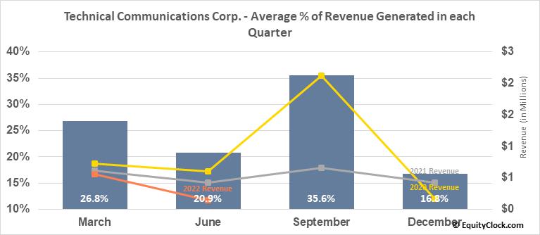 Technical Communications Corp. (NASD:TCCO) Revenue Seasonality