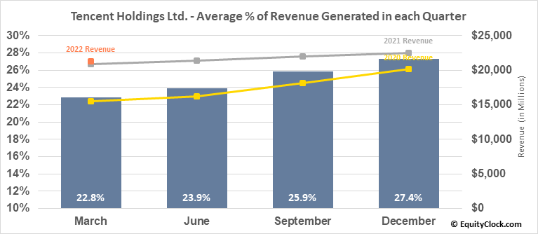 Tencent Holdings Ltd. (OTCMKT:TCEHY) Revenue Seasonality