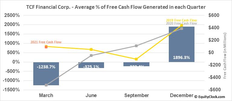 TCF Financial Corp. (NASD:TCF) Free Cash Flow Seasonality