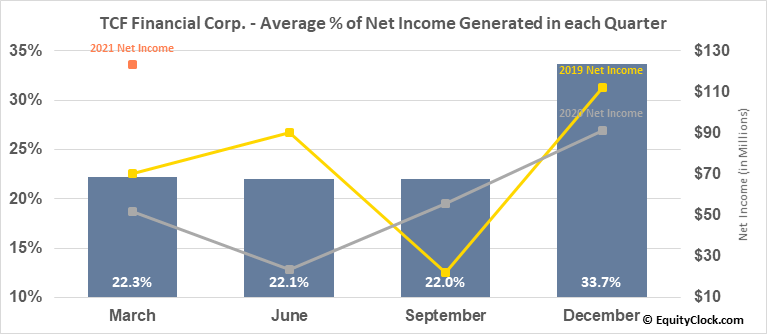 TCF Financial Corp. (NASD:TCF) Net Income Seasonality