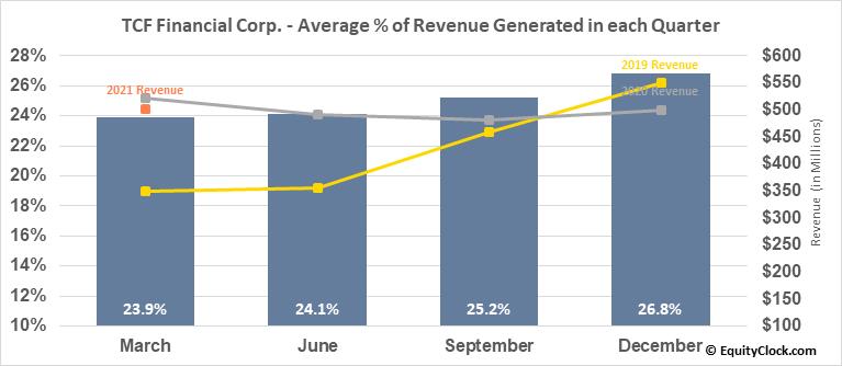 TCF Financial Corp. (NASD:TCF) Revenue Seasonality