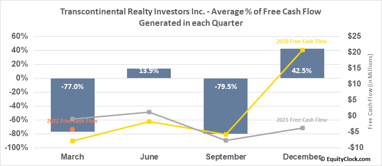 Transcontinental Realty Investors Inc. (NYSE:TCI) Free Cash Flow Seasonality