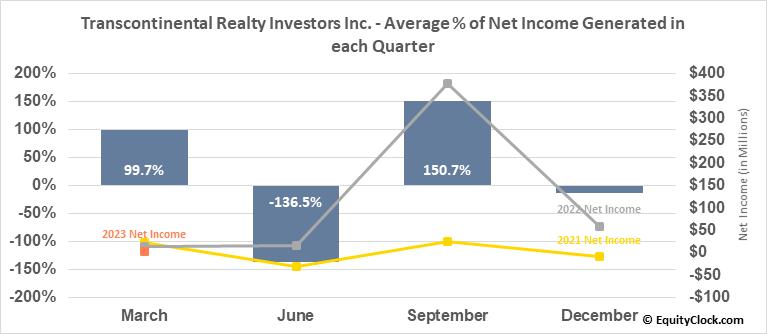 Transcontinental Realty Investors Inc. (NYSE:TCI) Net Income Seasonality
