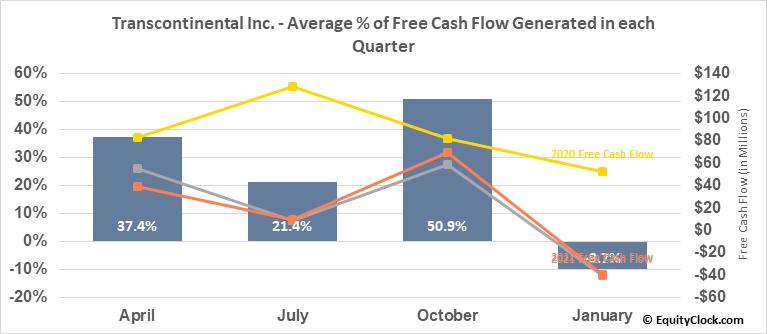 Transcontinental Inc. (TSE:TCL/A.TO) Free Cash Flow Seasonality