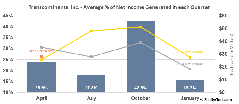 Transcontinental Inc. (TSE:TCL/A.TO) Net Income Seasonality