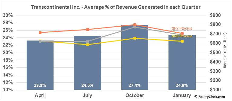 Transcontinental Inc. (TSE:TCL/A.TO) Revenue Seasonality