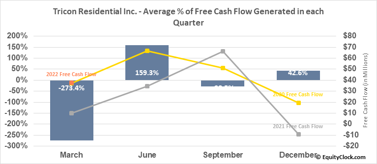 Tricon Capital Group Inc. (TSE:TCN.TO) Free Cash Flow Seasonality