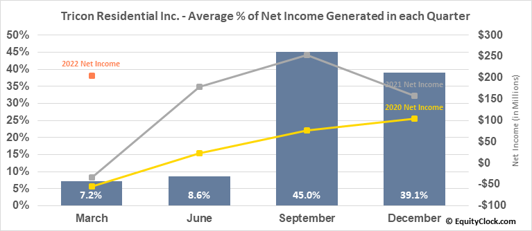 Tricon Capital Group Inc. (TSE:TCN.TO) Net Income Seasonality