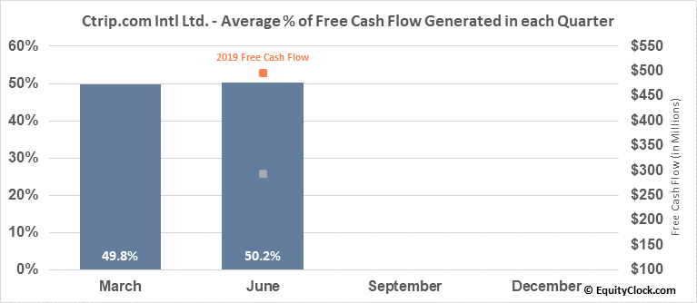 Ctrip.com Intl Ltd. (NASD:TCOM) Free Cash Flow Seasonality