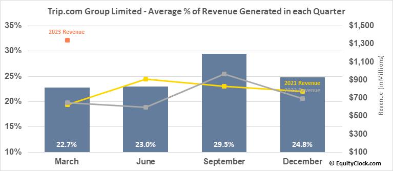 Ctrip.com Intl Ltd. (NASD:TCOM) Revenue Seasonality