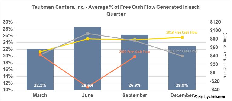Taubman Centers, Inc. (NYSE:TCO) Free Cash Flow Seasonality