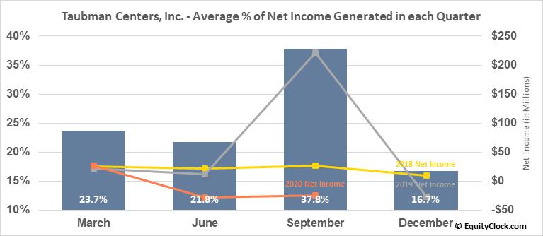 Taubman Centers, Inc. (NYSE:TCO) Net Income Seasonality